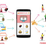 Seberapa Gereget Marketplace di Indonesia ?